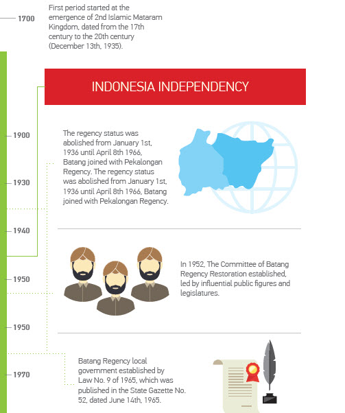Bhimasena power indonesia bpi pltu batang based on historical records batang regency has experienced two periods of the regency administration first period started at the emergence of 2nd islamic ccuart Images